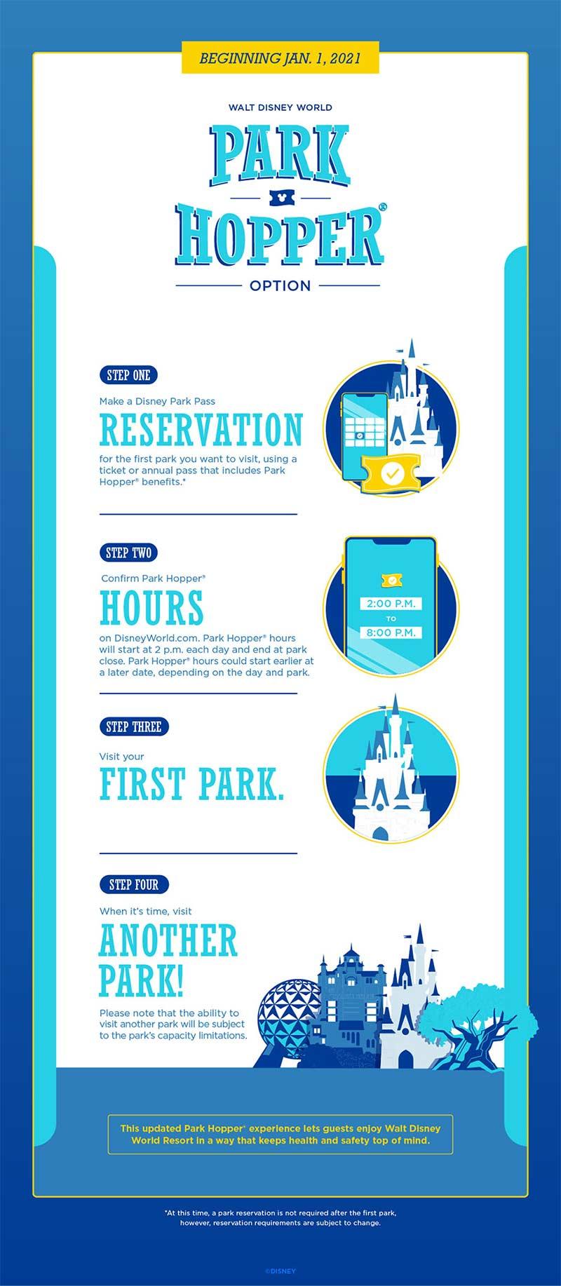 Park Hopper retorna aos parques da Disney em janeiro de 2021